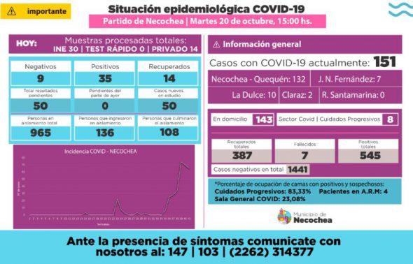 COVID: CRECIERON LOS CASOS EN NECOCHEA. 35 POSITIVOS Y 151 EN TOTAL.